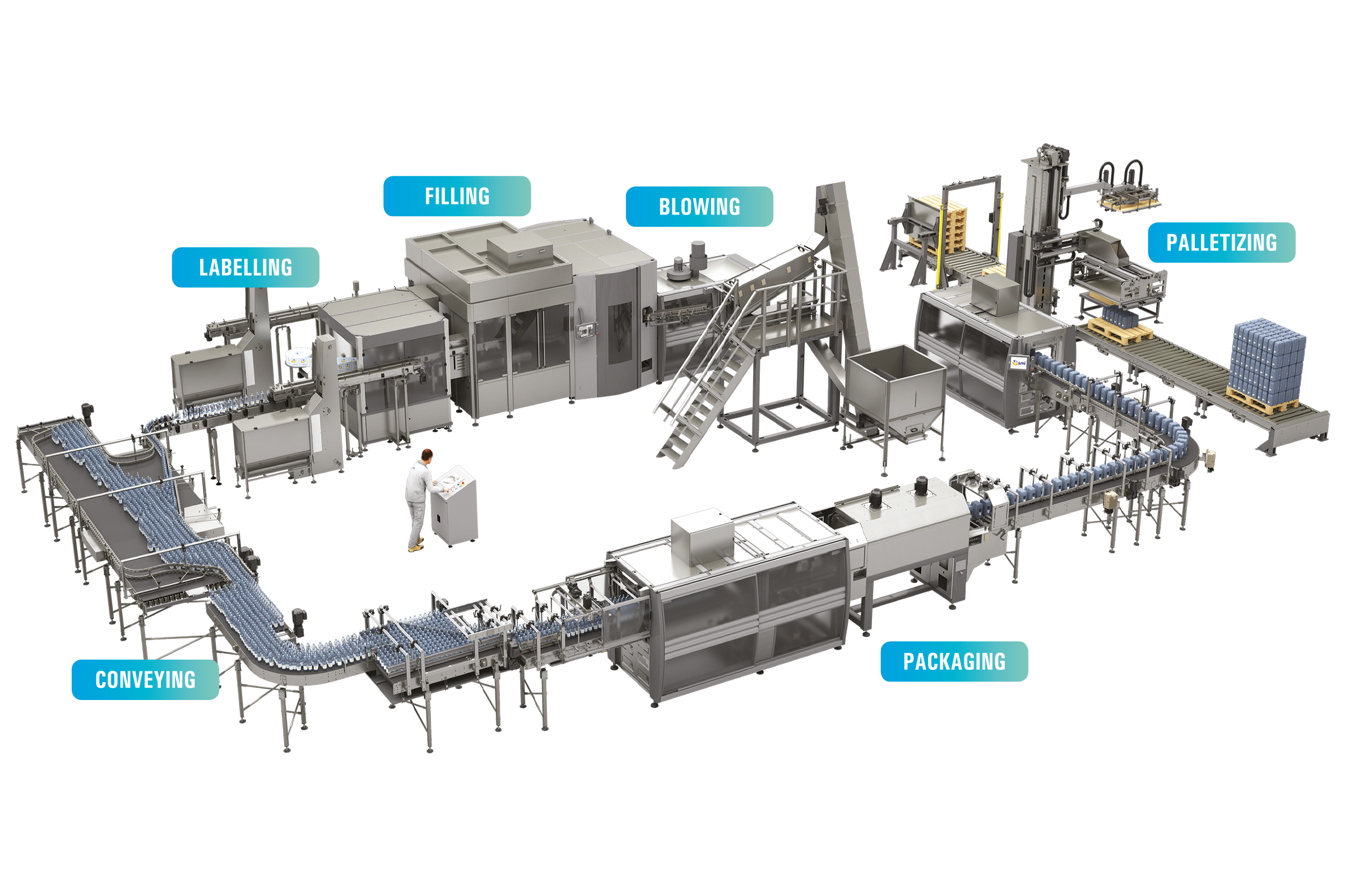 SMI Profile. Solutions for smart bottling and packaging plants